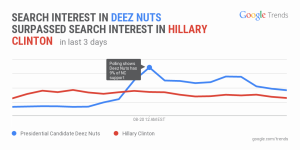searchtrendsdeeznuts