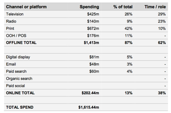 eConsultancy & Datalicious: Media Budgets Index- Comparing Media Budget Allocation to media consumption